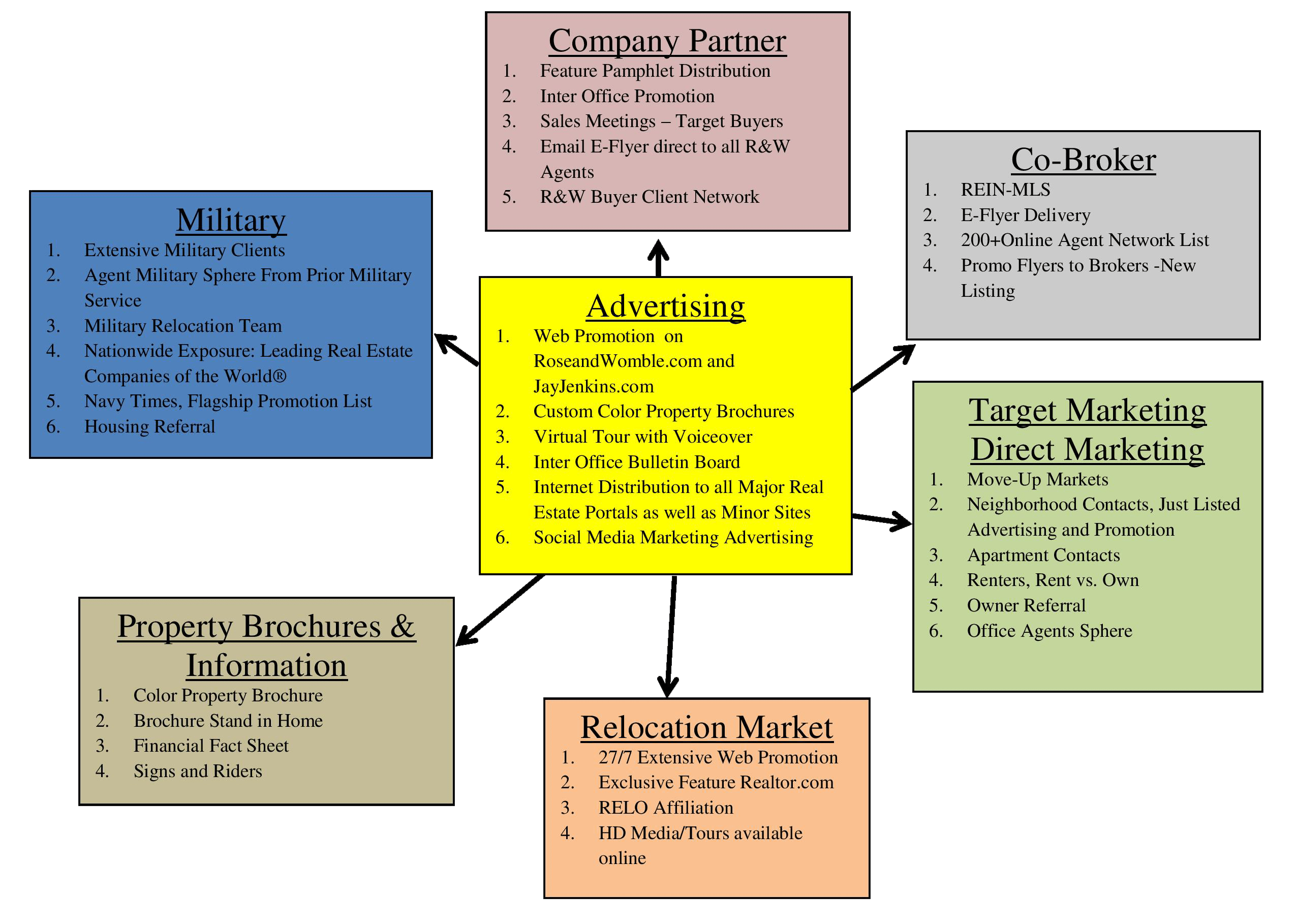 marketing plan for real estate agents