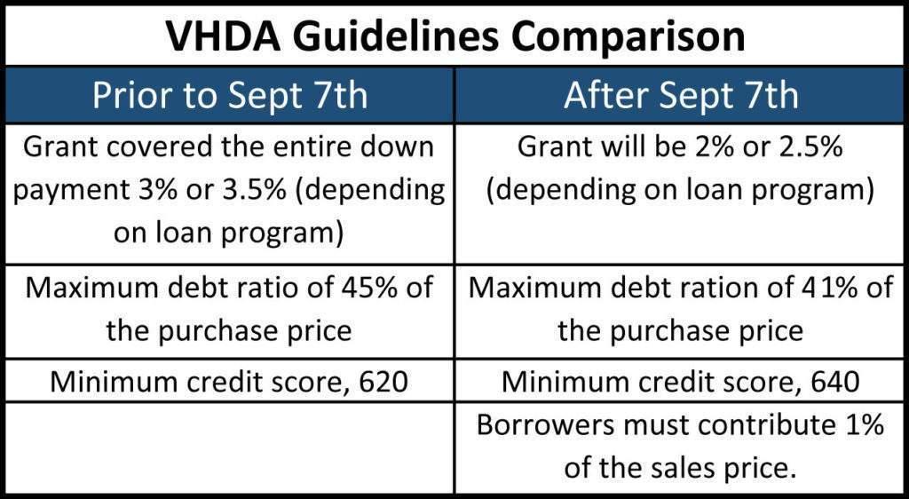 loan comparison chart