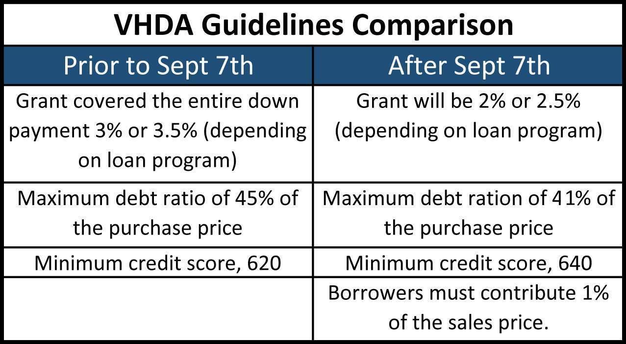 VHDA Comparison Chart