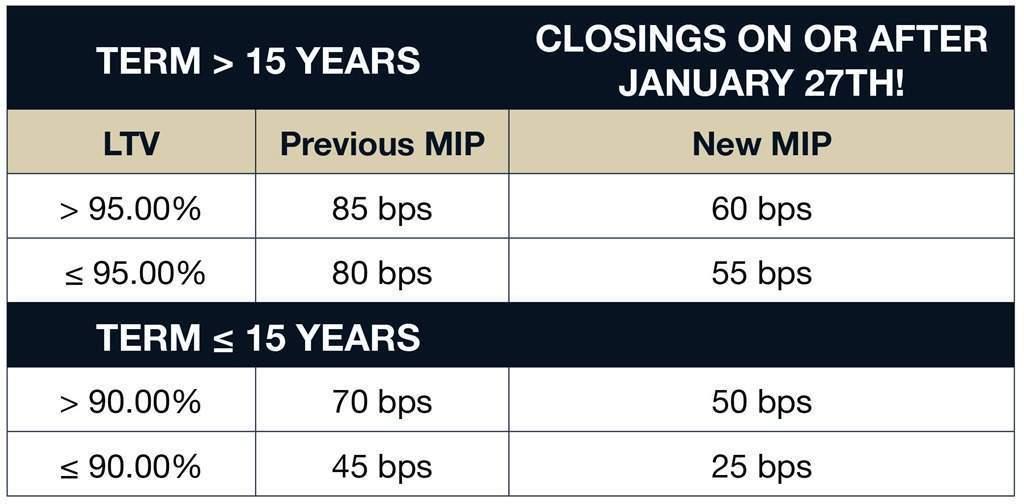 New Mortgage Insurance Premium Reduction! – Jay Jenkins ...